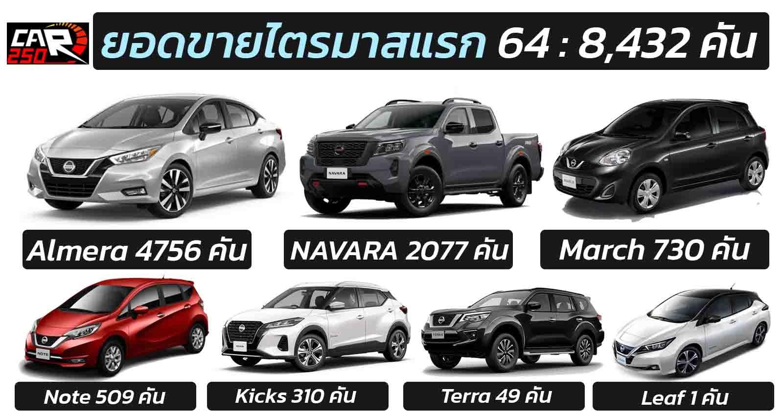 ยอดขาย Nissan ไตรมาสแรก 2564 รวม 8,432 คัน - CAR250 รถยนต์รถใหม่  ข่าวสารรถยนต์ รถใหม่ล่าสุด เปิดตัวรถใหม่ ราคารถใหม่